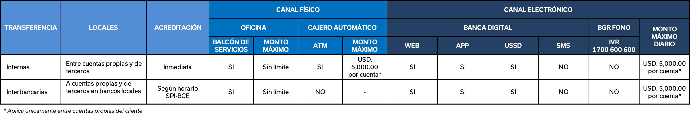 Transferencias Banco General Ruminahui